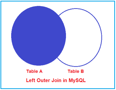 What is Left Outer Join in MySQL?