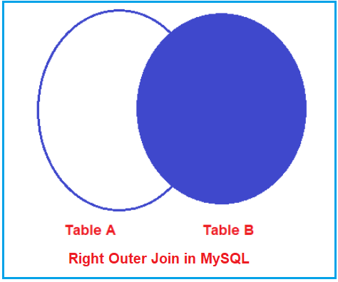 What is Right Outer Join in MySQL?