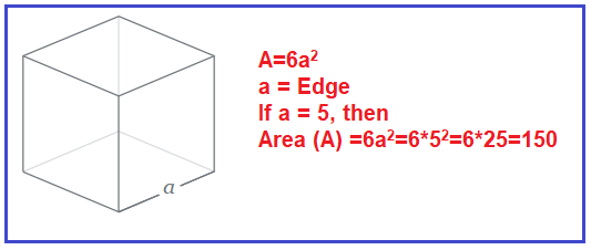 Surface Area of Cube Program in C# with Examples