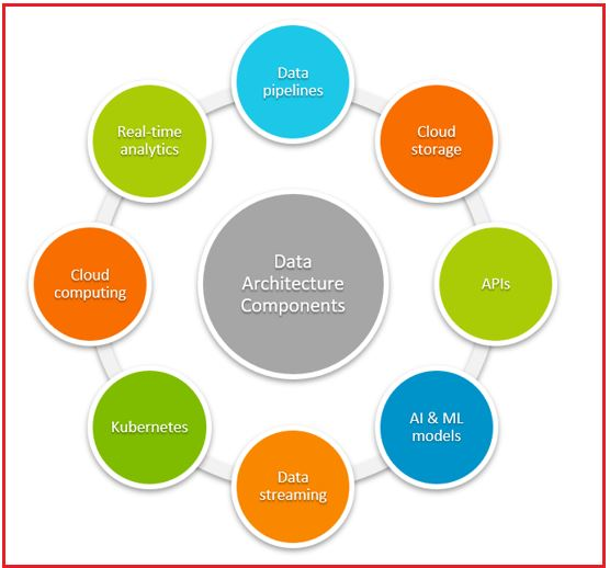 Components of Data Architecture