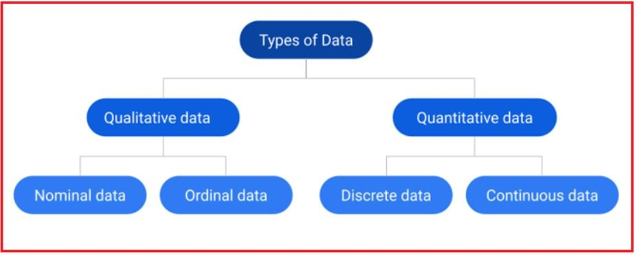 Data Types in Data Science
