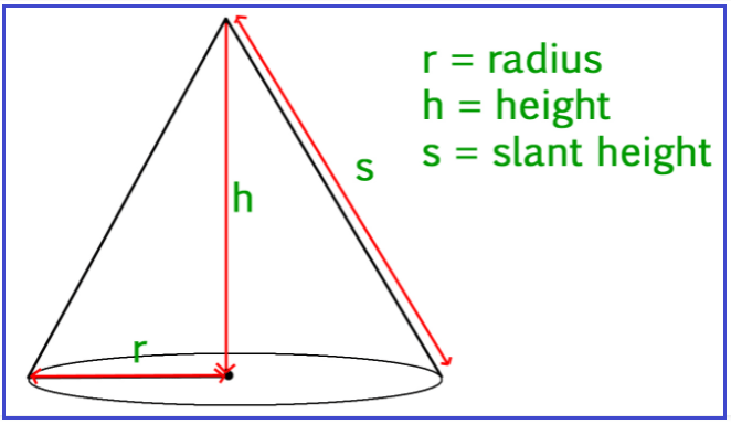 Surface Area of Cone in C# with Examples