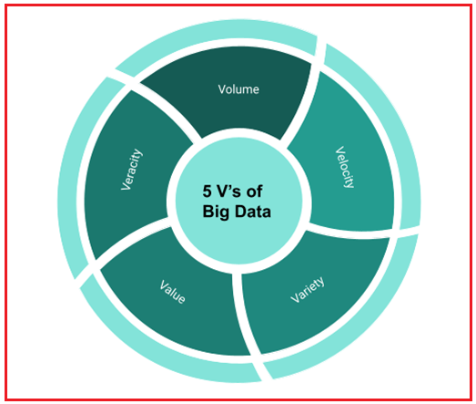 The 5 V's of Big Data