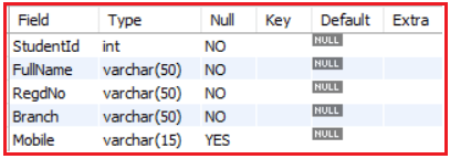 NOT NULL Constraint in MySQL with Examples