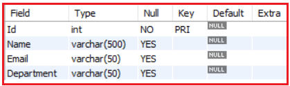PRIMARY Key Constraint in MySQL with Examples