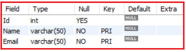What is the Composite Primary key in MySQL?