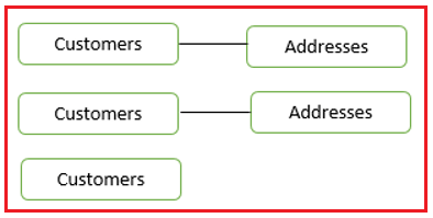 Database Relationships in MySQL with Examples