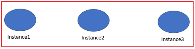 Object Instances in JavaScript with Examples