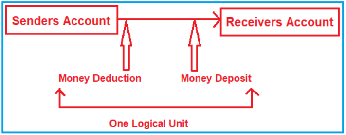 Why we need Transaction Management in MySQL?