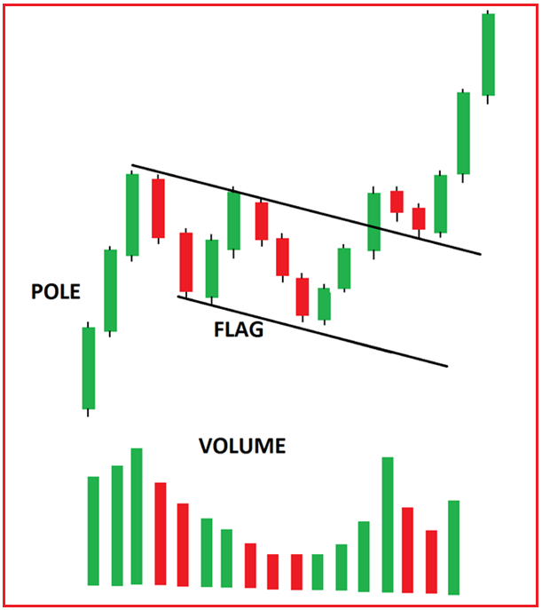 How to Trade Bull Flag and Bear Flag Pattern