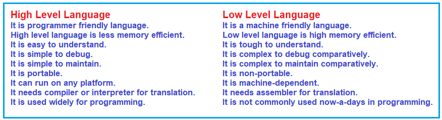 Difference between High-Level and Low-Level languages