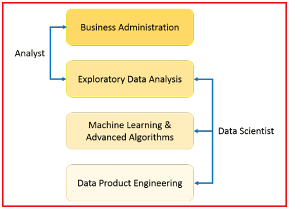 Why Data Scientists are in Demand?