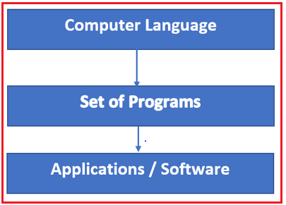 What is computer language?