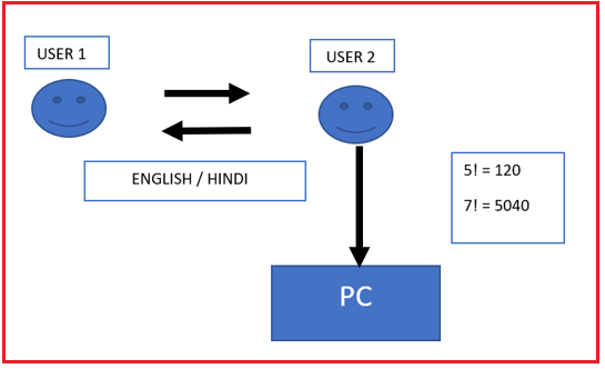 What is the need for computer language?