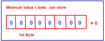 Using 1 byte of memory what is the minimum and maximum value we can store?