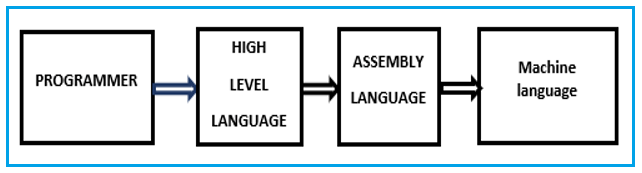 High-level and Low-level Programming Languages