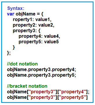 Understanding Nested Properties of JavaScript Object