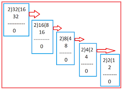 How to Check whether a number is Power of 2 or not in C# with Examples