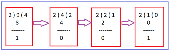 Logic to Count Number of 1 Bit in C#