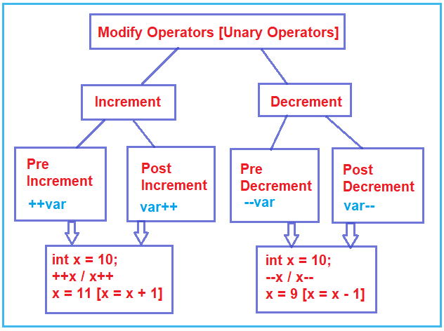 How to use Unary Operators in C Programming Language?