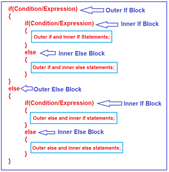 Syntax of Nested If-Else Statement in CLanguage
