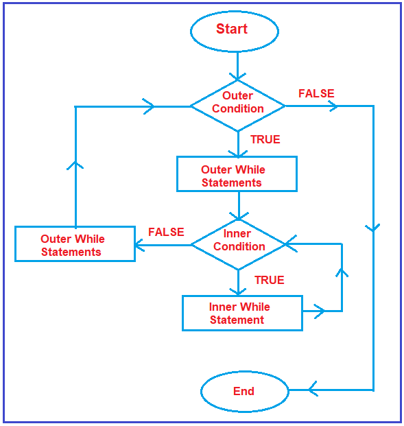 Flow Chart of nested While Loop