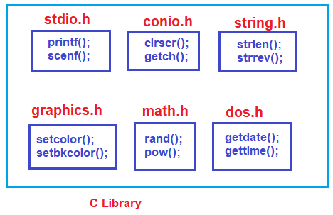 Library and IDE in C Programming Language