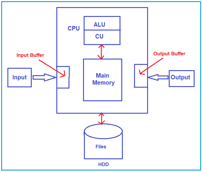 How does the computer work?