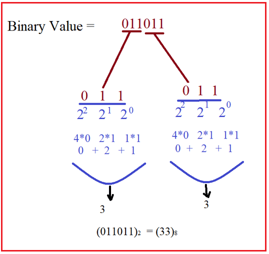 How to Convert Binary to Octal in C#?