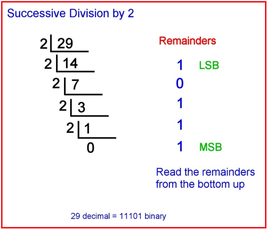 How to Convert Decimal Number to Binary Number?
