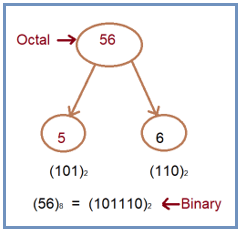 Logic to Convert Octal to Binary in C#