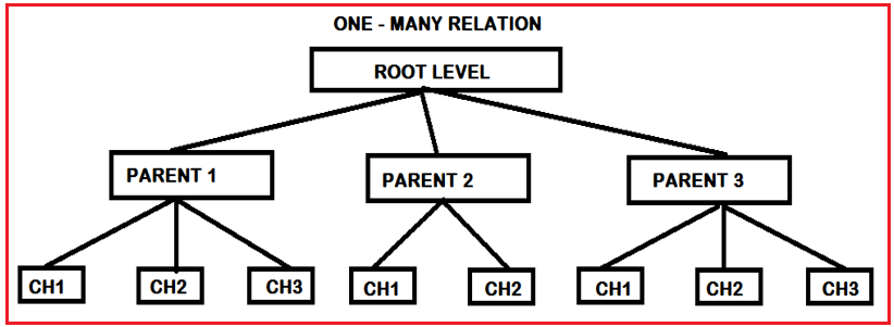 HDBMS (Hierarchical Database Management System) orHierarchical Data Model
