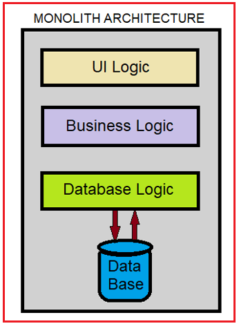 Difference between Monolith Architecture and Microservice