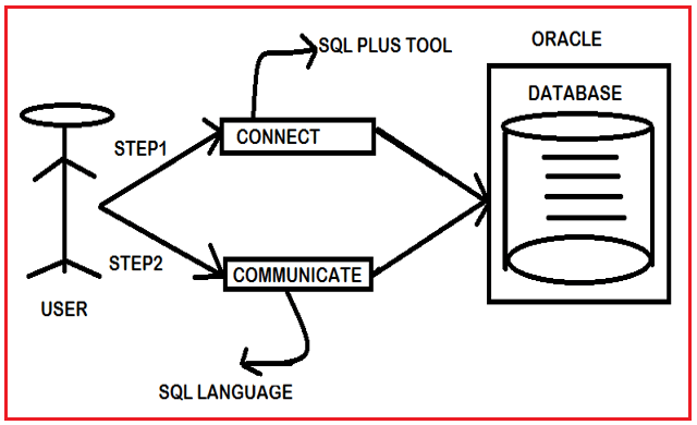 Working with Oracle Database